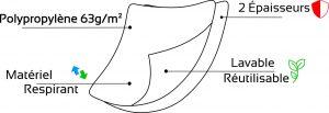 Masque Polypropylène AFNOR 2 épaisseurs - Groupe Ranger - 44-6943