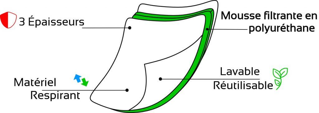 dessin masque 3épaisseurs - groupe ranger